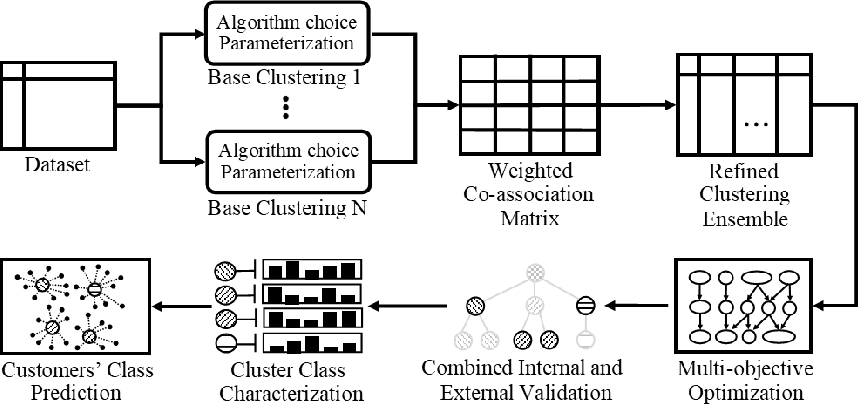 Figure 3 for Multi-objective Consensus Clustering Framework for Flight Search Recommendation