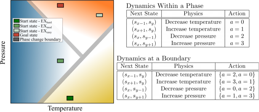 Figure 1 for Reinforcement Learning in a Physics-Inspired Semi-Markov Environment