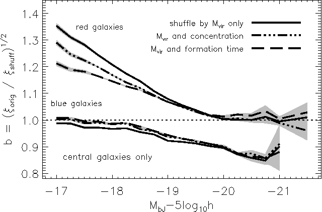Figure 3 from Halo assembly bias and its effects on galaxy