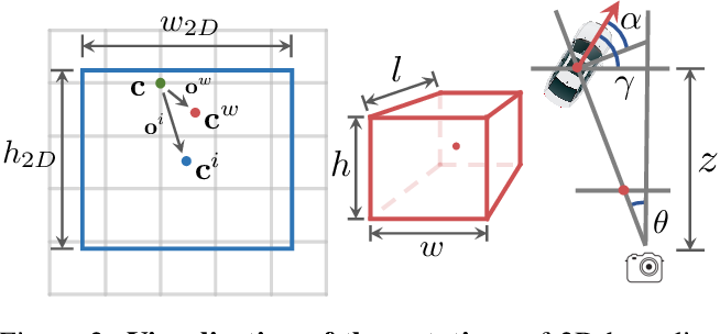 Figure 3 for Delving into Localization Errors for Monocular 3D Object Detection