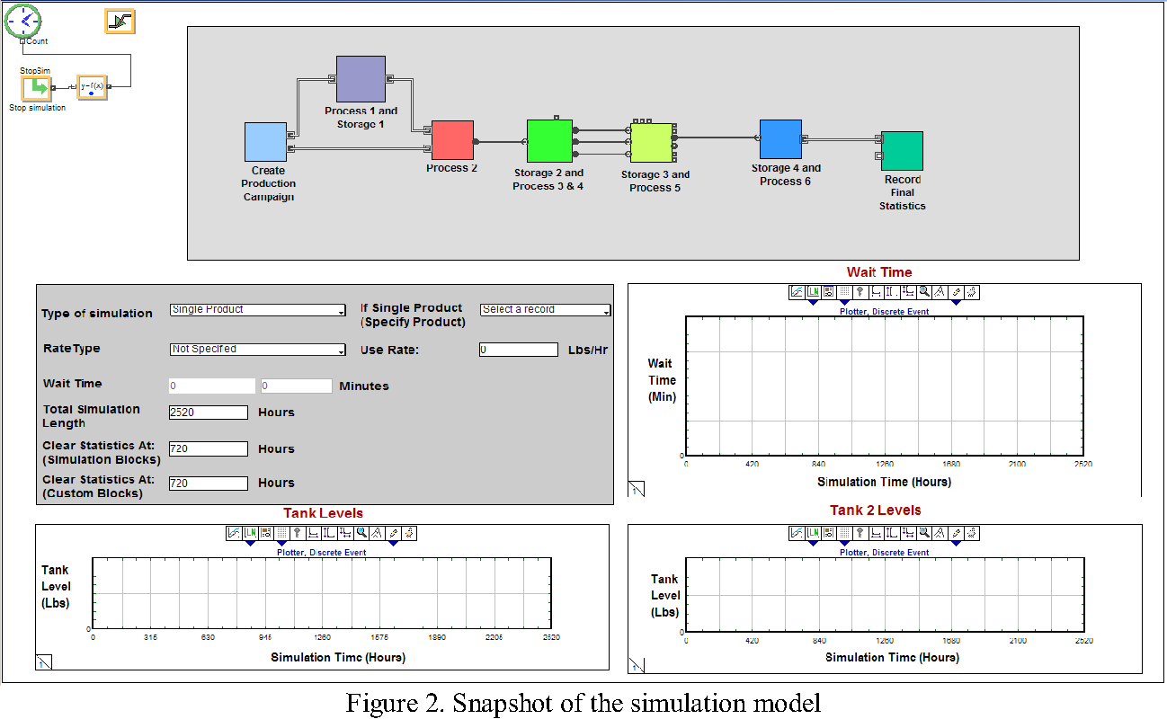 Bottleneck Analysis Of A Chemical Plant Using Discrete Event Simulation