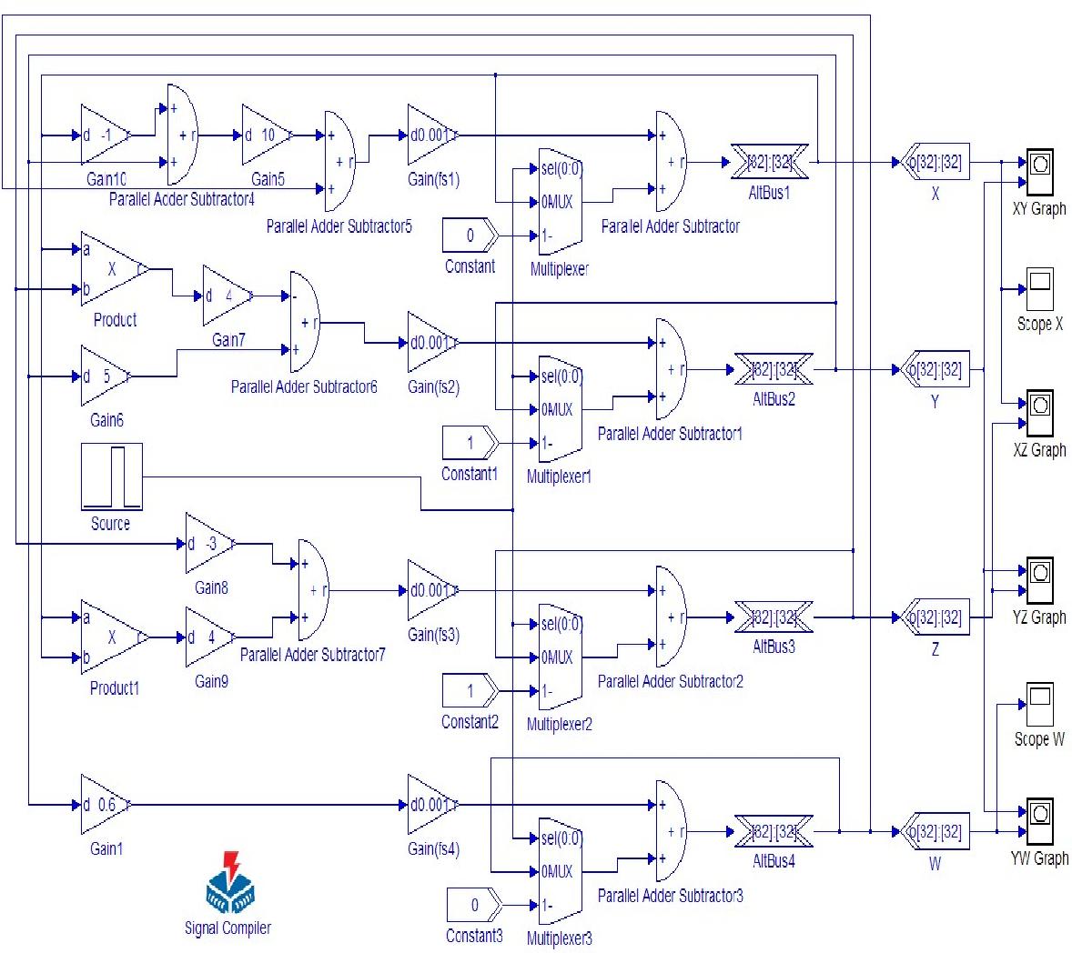Hyper-chaotic LÜ System Simulation Design of Digital Circuit Based ...