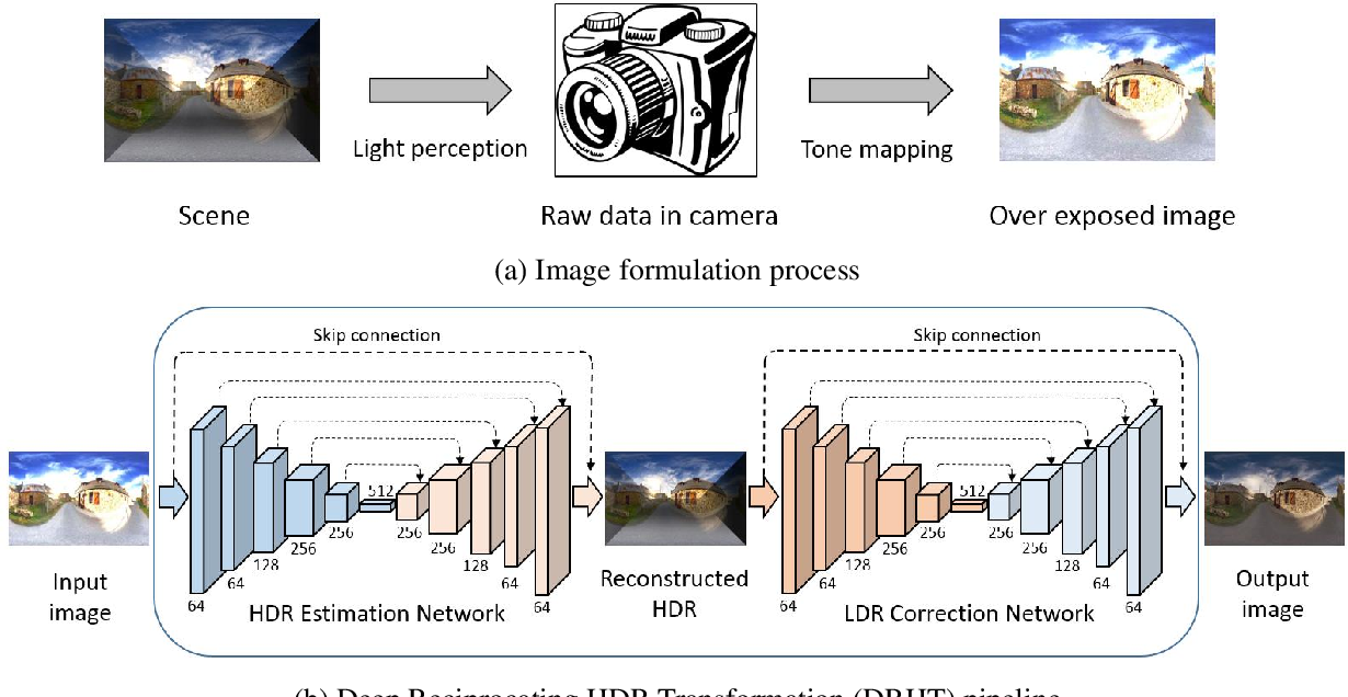 Figure 2 for Image Correction via Deep Reciprocating HDR Transformation
