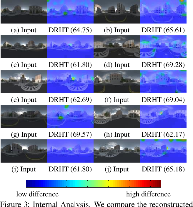 Figure 4 for Image Correction via Deep Reciprocating HDR Transformation