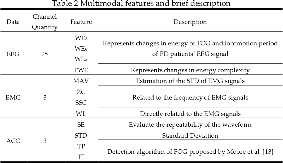 Figure 3 for Sensoring and Application of Multimodal Data for the Detection of Freezing of Gait in Parkinson's Disease