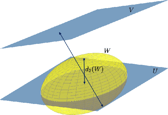 Figure 1 for SLIP: Learning to Predict in Unknown Dynamical Systems with Long-Term Memory