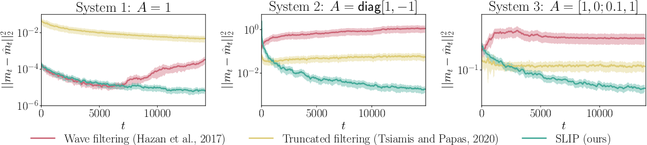 Figure 2 for SLIP: Learning to Predict in Unknown Dynamical Systems with Long-Term Memory