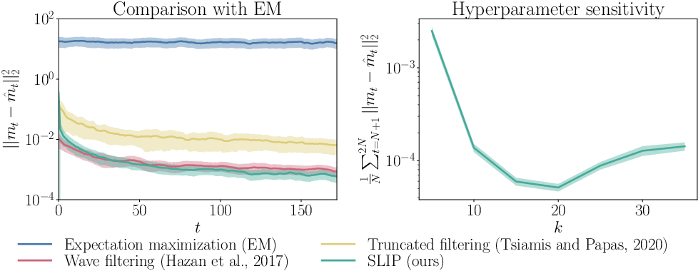 Figure 3 for SLIP: Learning to Predict in Unknown Dynamical Systems with Long-Term Memory