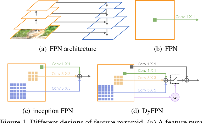 Figure 1 for Dynamic Feature Pyramid Networks for Object Detection