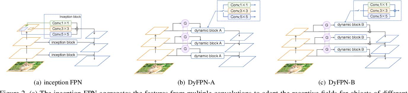 Figure 3 for Dynamic Feature Pyramid Networks for Object Detection