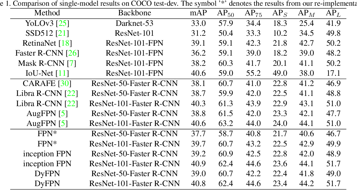 Figure 2 for Dynamic Feature Pyramid Networks for Object Detection