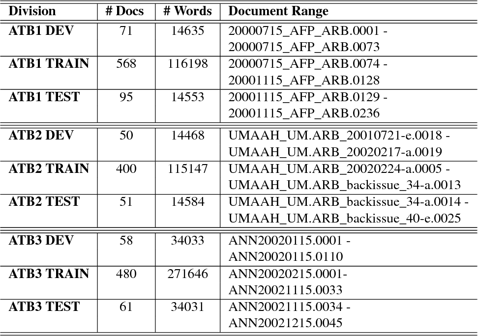 Figure 2 for LDC Arabic Treebanks and Associated Corpora: Data Divisions Manual