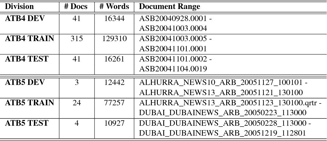 Figure 3 for LDC Arabic Treebanks and Associated Corpora: Data Divisions Manual
