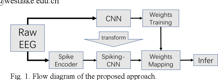 Figure 1 for A New Neuromorphic Computing Approach for Epileptic Seizure Prediction