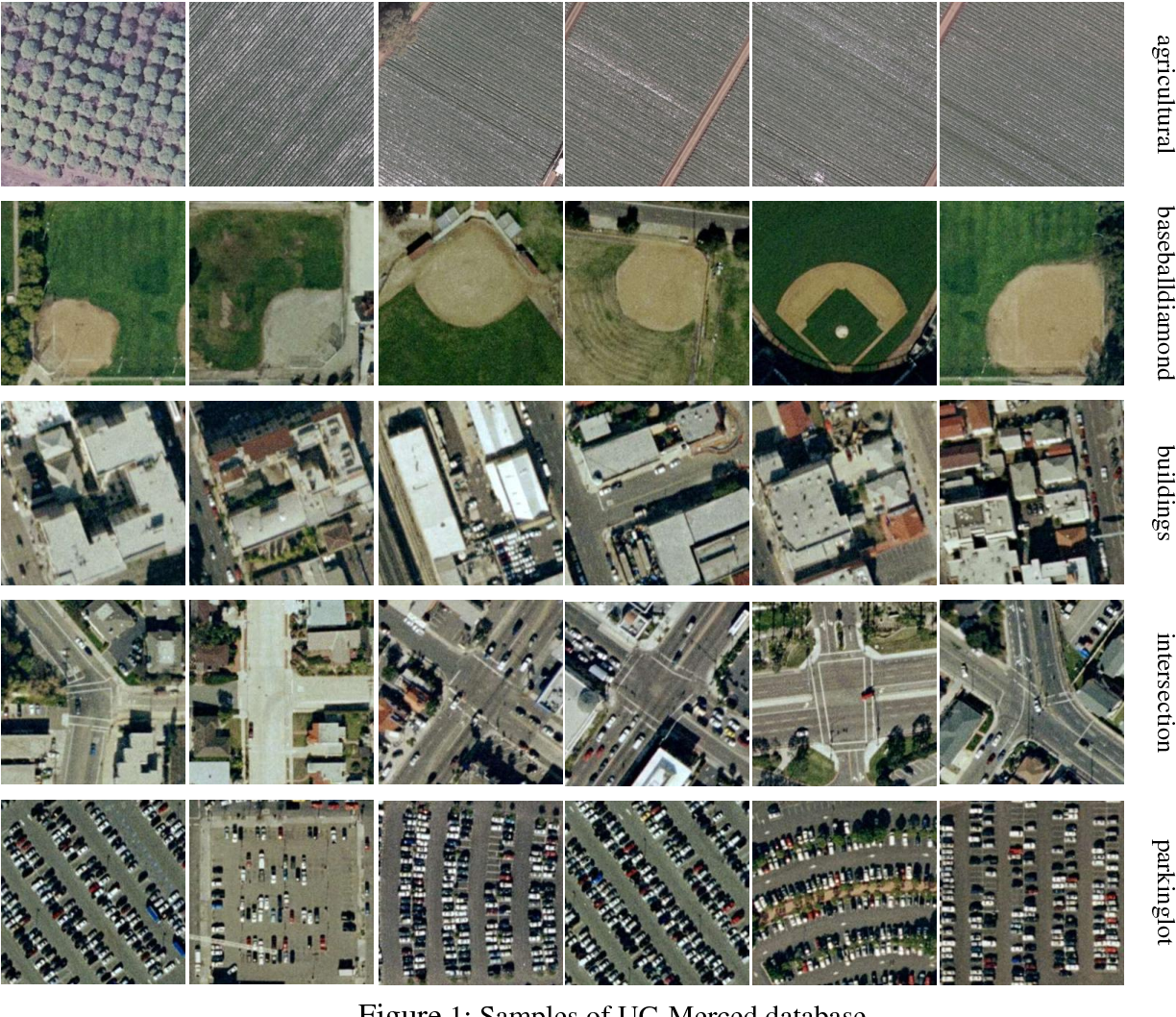 Figure 1 for RSI-CB: A Large Scale Remote Sensing Image Classification Benchmark via Crowdsource Data