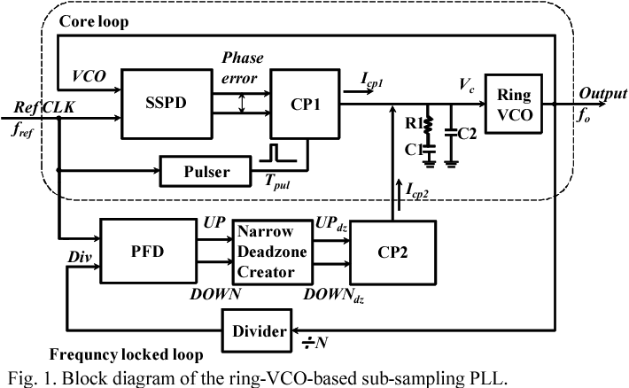 Figure 1 from A ring-VCO-based sub-sampling PLL CMOS circuit