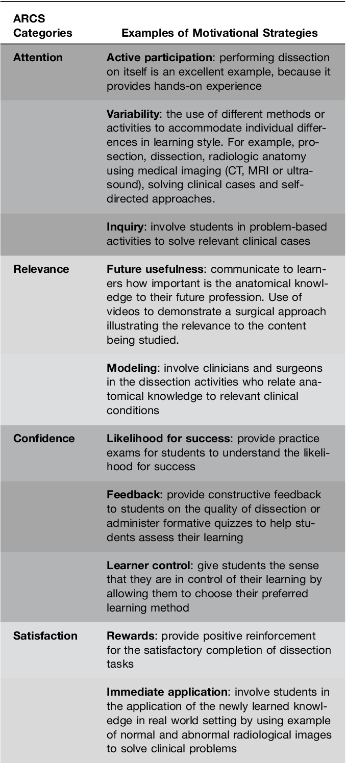 Table 4 from Measuring medical students\' motivation to learning ...