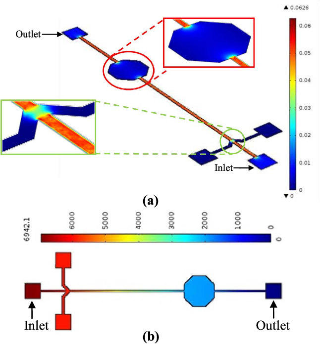Fig. 6. (a) Simulation results for flow velocity of liquid through microfluidic channel and (b) simulation results for pressure distribution of liquid in the microfluidic flow channel.