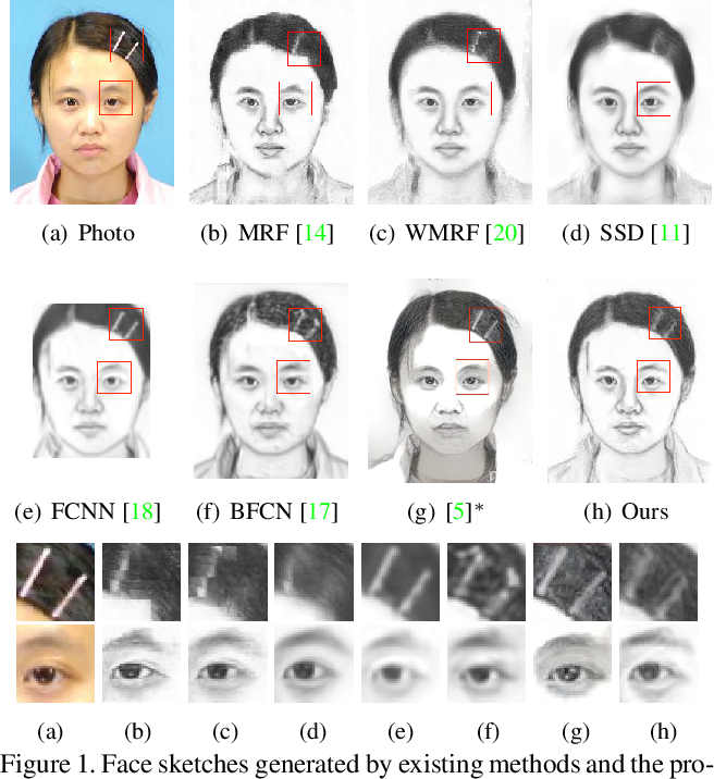 Figure 1 for Face Sketch Synthesis with Style Transfer using Pyramid Column Feature