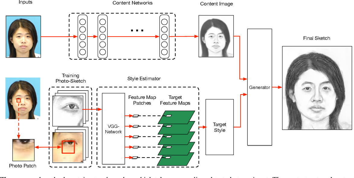 Figure 3 for Face Sketch Synthesis with Style Transfer using Pyramid Column Feature