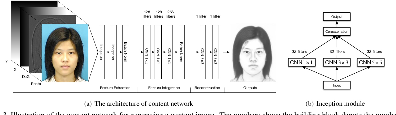 Figure 4 for Face Sketch Synthesis with Style Transfer using Pyramid Column Feature