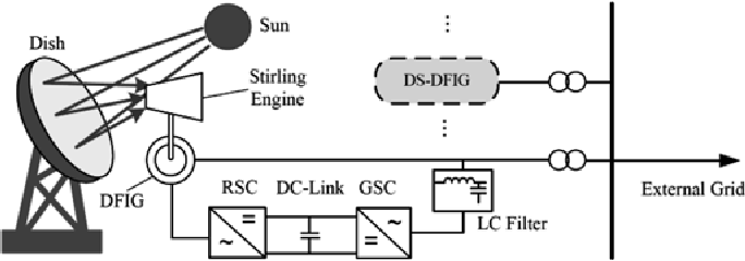Design Of Variable Speed Dish Stirling Solarthermal Power Plant For