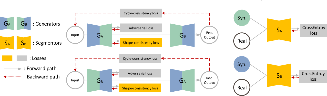 Figure 3 for Translating and Segmenting Multimodal Medical Volumes with Cycle- and Shape-Consistency Generative Adversarial Network