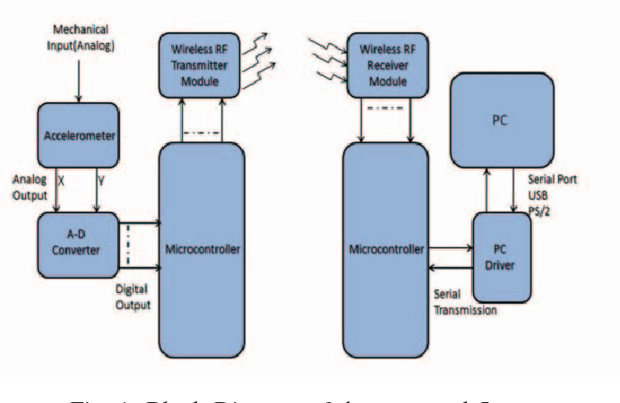 Accelerometer based wireless air mouse using Arduino micro ...