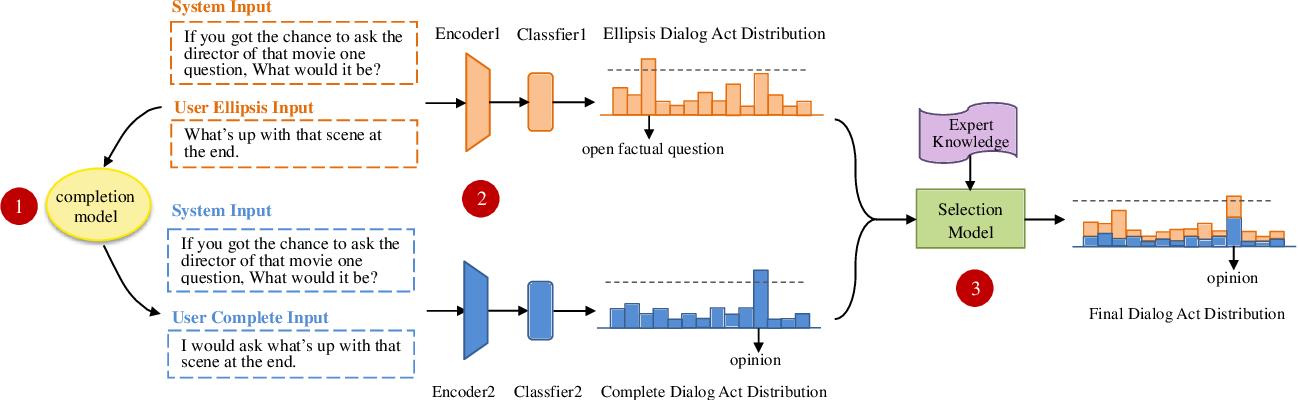 Figure 2 for Filling Conversation Ellipsis for Better Social Dialog Understanding