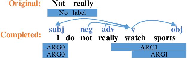Figure 4 for Filling Conversation Ellipsis for Better Social Dialog Understanding