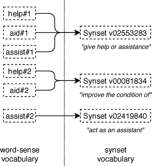 Figure 1 for Improving the Coverage and the Generalization Ability of Neural Word Sense Disambiguation through Hypernymy and Hyponymy Relationships