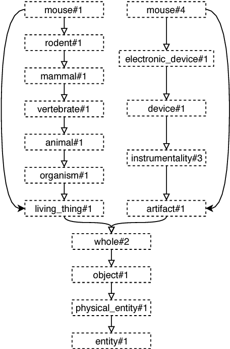 Figure 3 for Improving the Coverage and the Generalization Ability of Neural Word Sense Disambiguation through Hypernymy and Hyponymy Relationships
