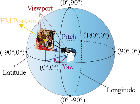 Figure 2 for Saliency Prediction on Omnidirectional Images with Generative Adversarial Imitation Learning