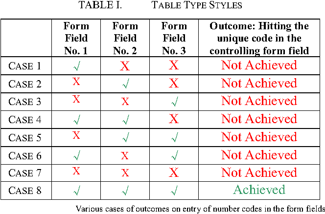 Table I from Invisible Communication through Portable Document File