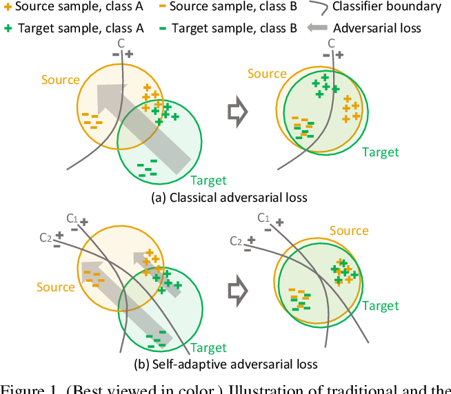 Figure 1 for Taking A Closer Look at Domain Shift: Category-level Adversaries for Semantics Consistent Domain Adaptation
