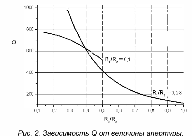 Fig. 2. Dependence of oQIQ vs. the aperture size