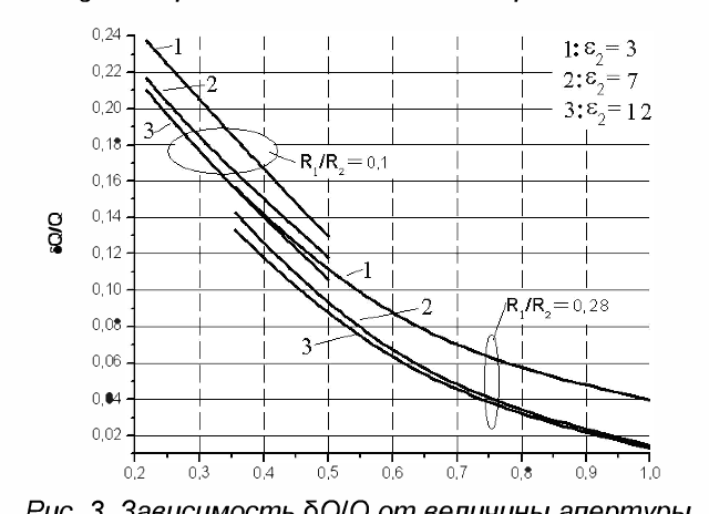Fig. 3. Dependence of oQIQ vs. the aperture size and the sample parameters