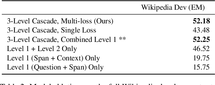 Figure 4 for Multi-Mention Learning for Reading Comprehension with Neural Cascades