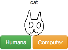 Figure 4 for Sketch-pix2seq: a Model to Generate Sketches of Multiple Categories