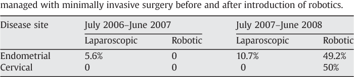 Robotic surgery in gynecologic oncology: impact on fellowship