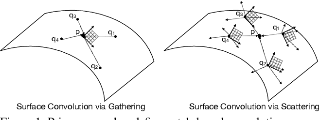 Figure 1 for Field Convolutions for Surface CNNs