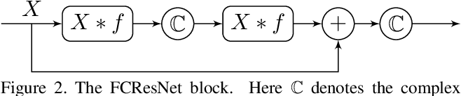 Figure 3 for Field Convolutions for Surface CNNs