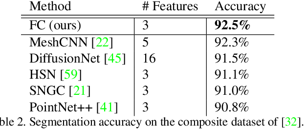 Figure 4 for Field Convolutions for Surface CNNs