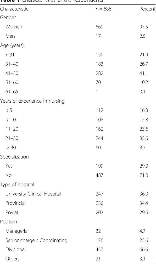 Job satisfaction of nurses with master of nursing degrees in Poland ...