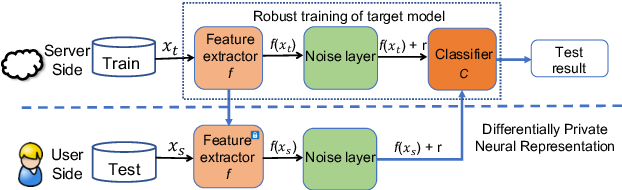 Figure 3 for Differentially Private Representation for NLP: Formal Guarantee and An Empirical Study on Privacy and Fairness