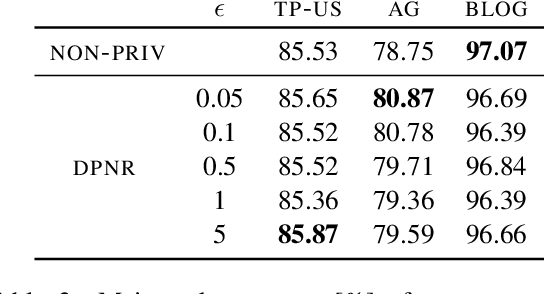 Figure 4 for Differentially Private Representation for NLP: Formal Guarantee and An Empirical Study on Privacy and Fairness