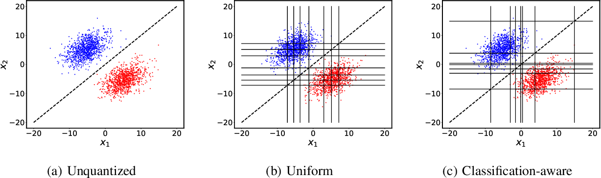 Figure 1 for On Distributed Quantization for Classification