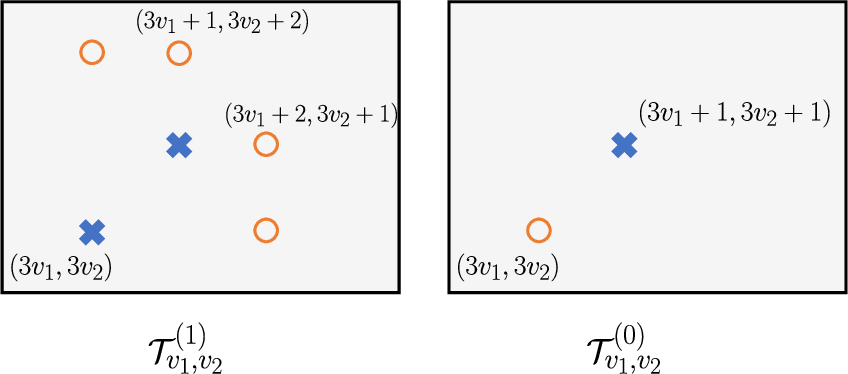 Figure 2 for On Distributed Quantization for Classification