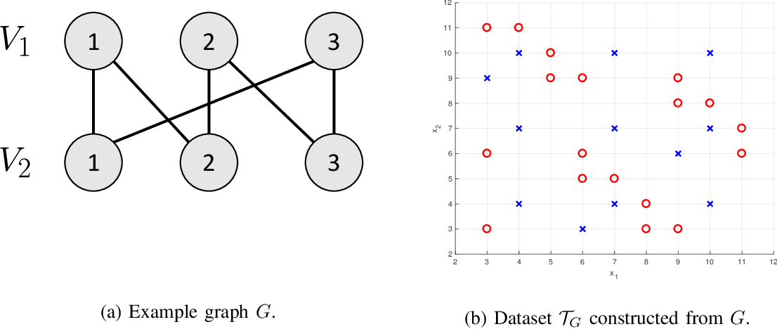 Figure 3 for On Distributed Quantization for Classification
