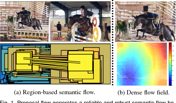 Figure 1 for Proposal Flow: Semantic Correspondences from Object Proposals